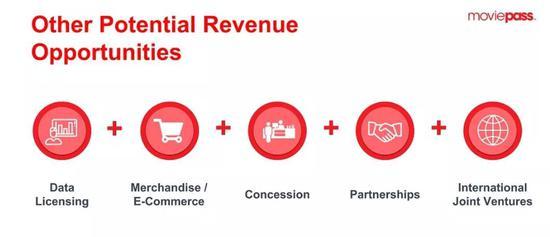 △ 米奇提出的五种盈利渠道:大数据,购物抽成,会员特权,国内合作伙伴