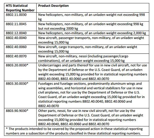 """WTO开出史上最大""""罚单""""允许美向75亿美元欧盟产品开征关税"""