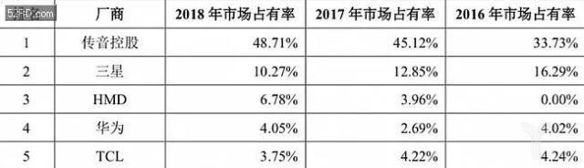 传音控股首秀暴涨96%!突然被华为索赔2000万董事长刚刚回应了