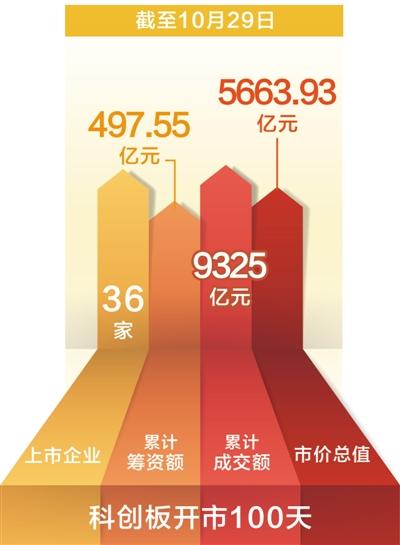 财经资讯_财经资讯 正文  10月29日,资本市场的\