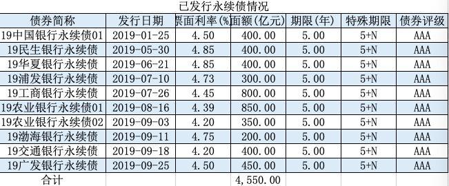 中小银行补资本重大信号:首家城商行获批发行永续债