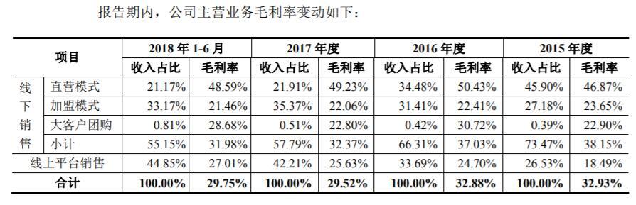 良品铺子IPO前股权变动频繁 毛利率却不增反降 引监管部门关注