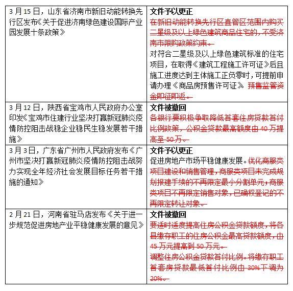 4城房地产政策