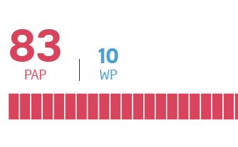【直通车恶意点击器】_新加坡执政党赢得大选 国会93个议席中获得83个