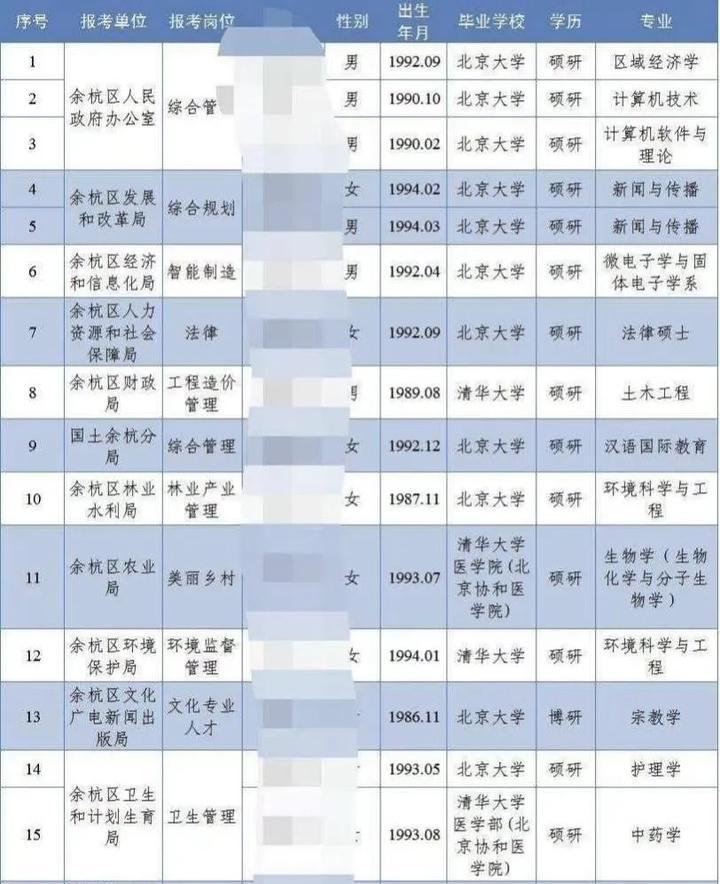 【三资企业是什么】_杭州余杭招清北毕业生去街道工作?官方回应