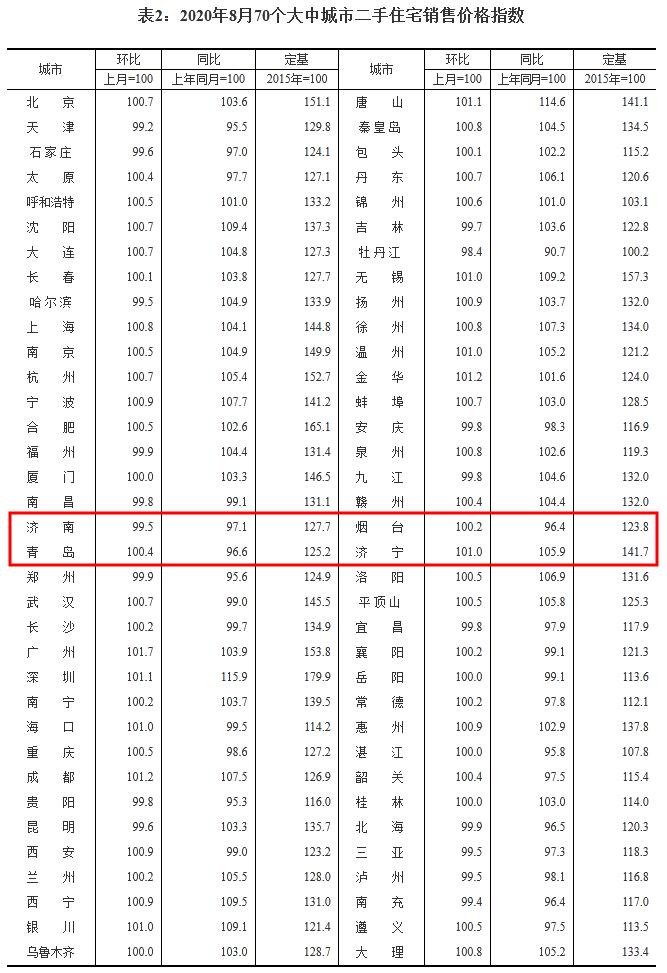 |8月房价数据出炉!山东这3市新房价格环比上涨