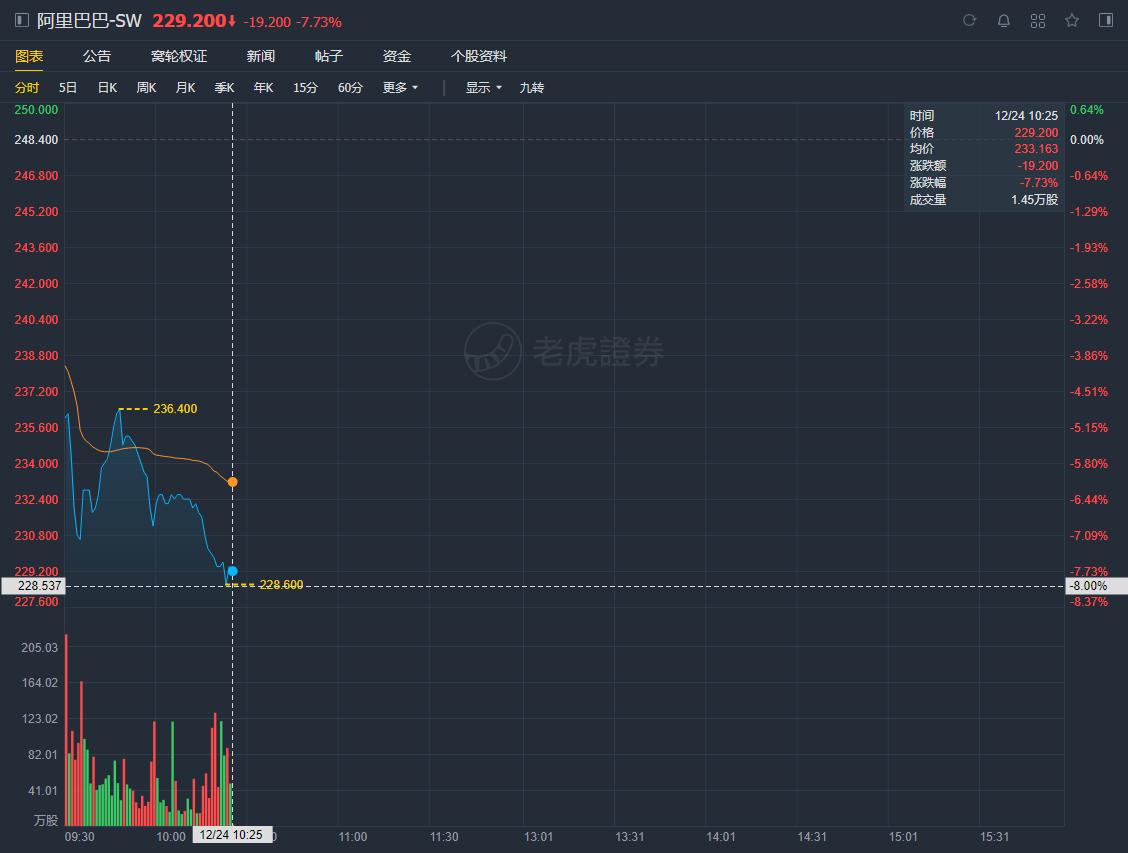 受消息影响港股开盘阿里巴巴跌超8%