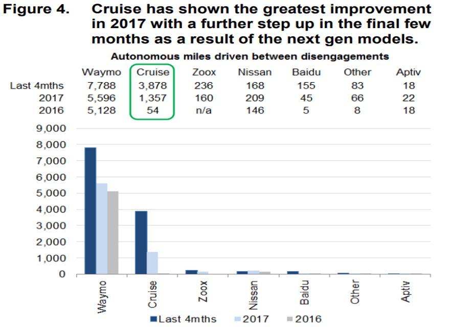 2017年Cruise路测数据数量级增长,图片来自Marketwatch