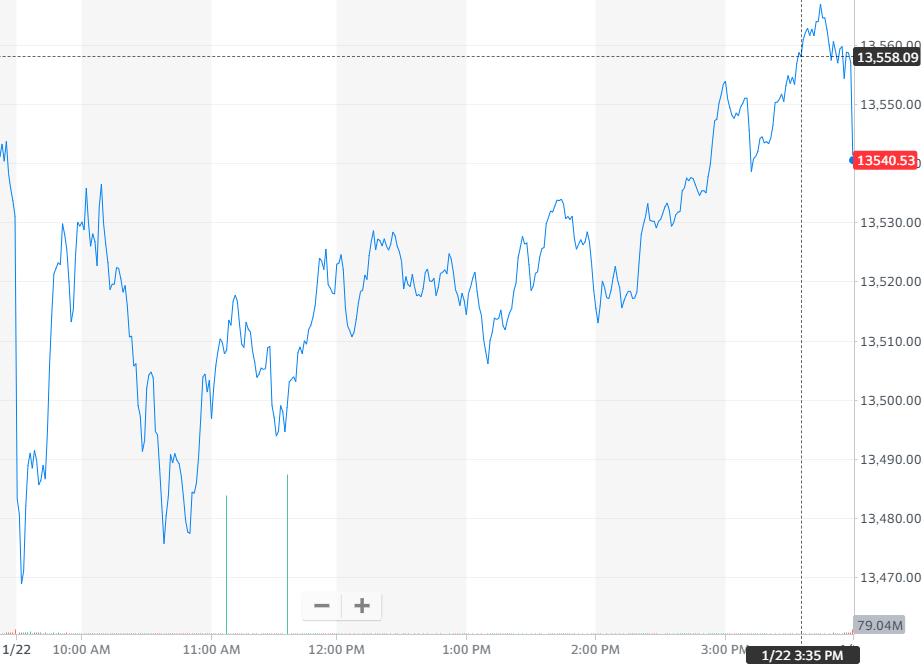 股讯 | 英特尔IBM拖累美股 电子烟厂商雾芯科技首日涨近146%