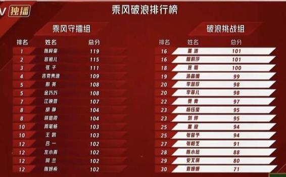 《姐姐2》初舞台排名公布:袁姗姗垫底,那英仅排第五