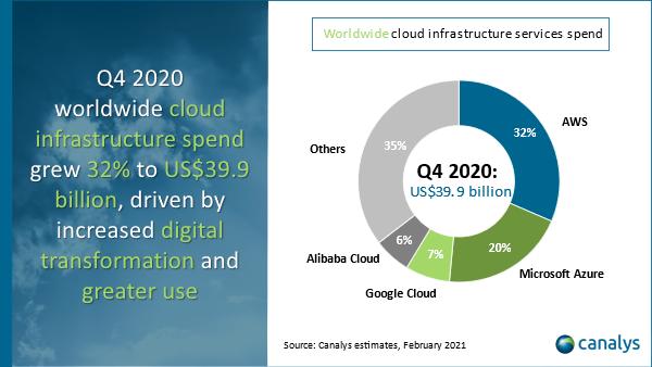 云計算巨頭競爭激烈:阿里云首次盈利、微軟市占率攀升