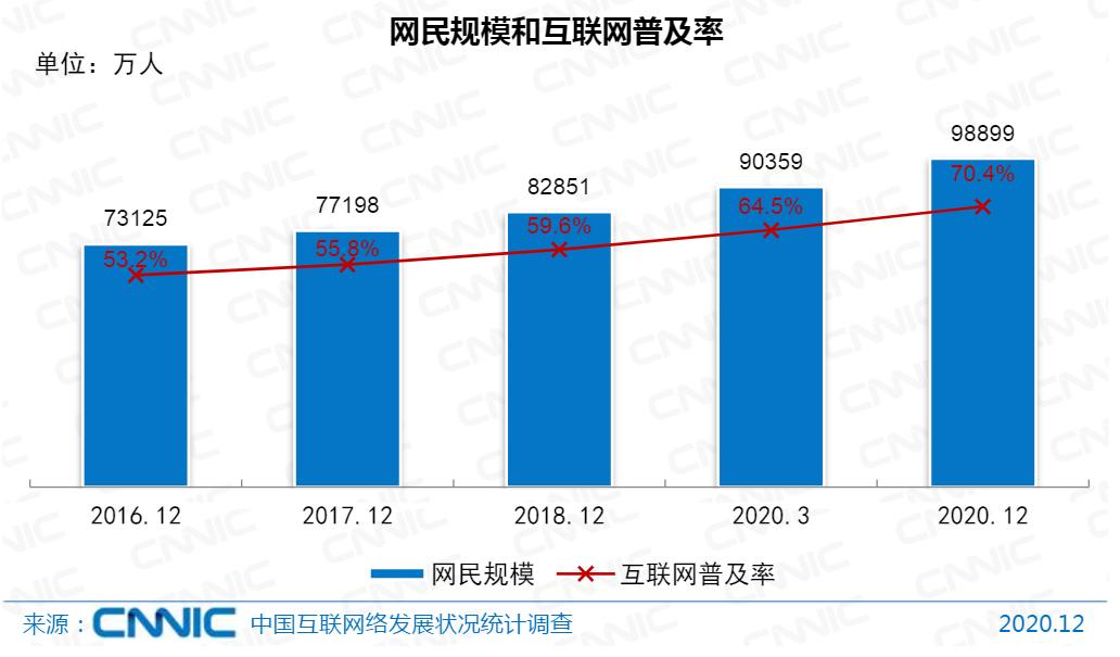 大數據看中國網民:月入超5000元占三成,9億人用上健康碼