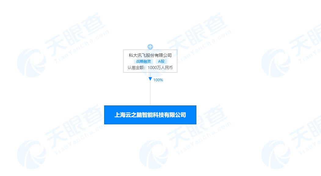 科大訊飛在上海成立新公司 注冊資本1000萬元