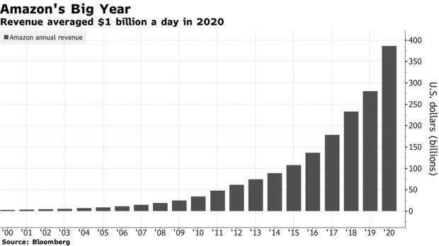 亞馬遜2020年日均營收超10億美元 比肩沃爾瑪