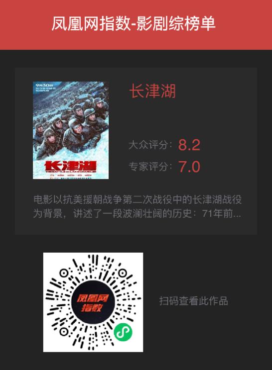 《长津湖》凤凰网指数开分8.2 专家评:易烊千玺让年轻观众有代入感