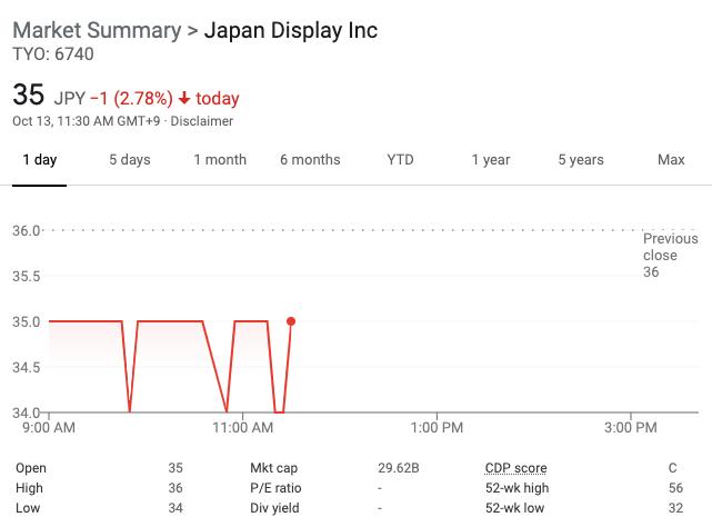 日本显示器股价下挫2.78%
