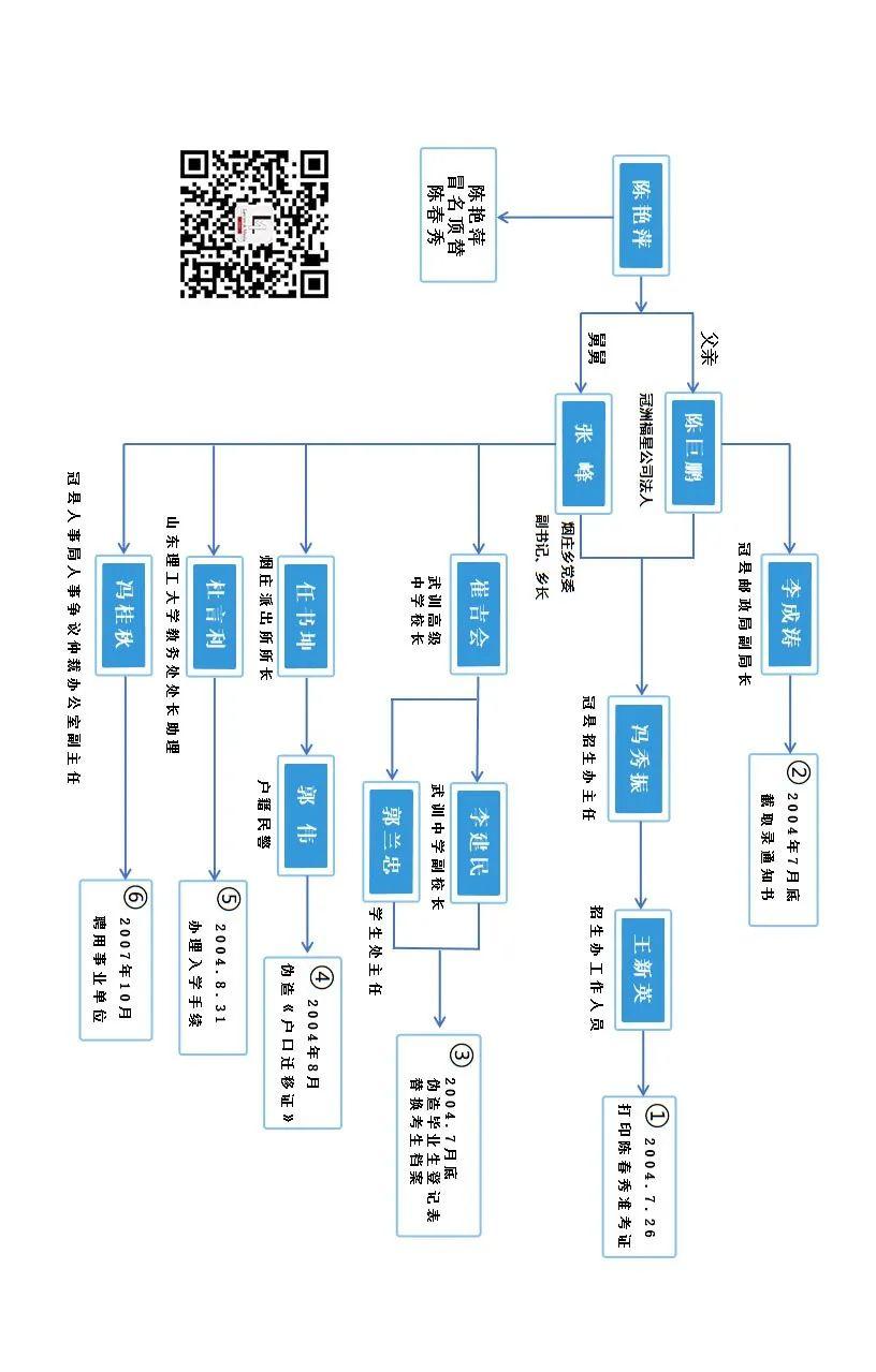 【荥阳免费小说下载】_一图看懂冒名顶替上大学的操作流程