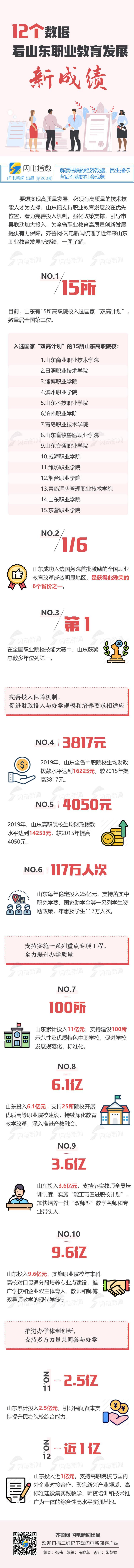 """ 15所高职院校入选""""双高计划"""" 看山东职业教育成绩"""