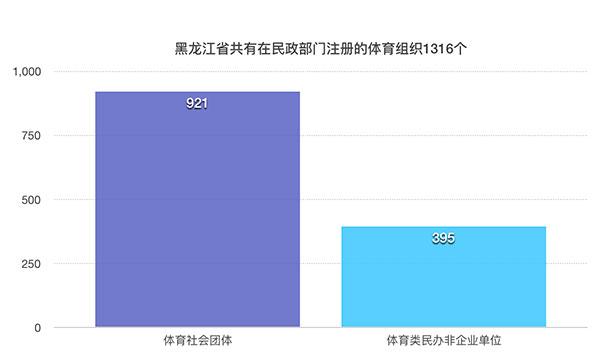 黑龙江省建设全民健身场地设施合计17257个