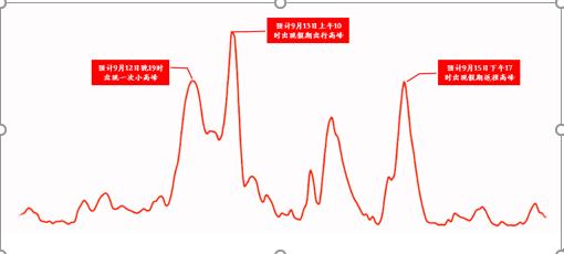 中秋假期全省高速公路運行趨勢預測圖