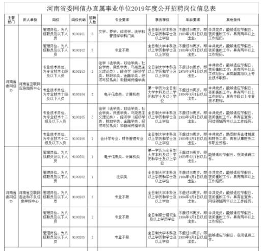 招130人!河南省委网信办、省农业农村厅等招聘