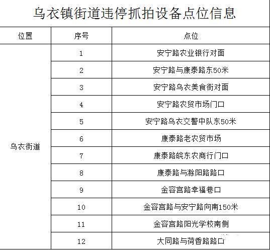 下周启用!yabo88亚博app--任意三数字加yabo.com直达官网新增12处违停抓拍