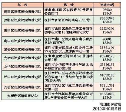 深圳民政局各个办事处电话。