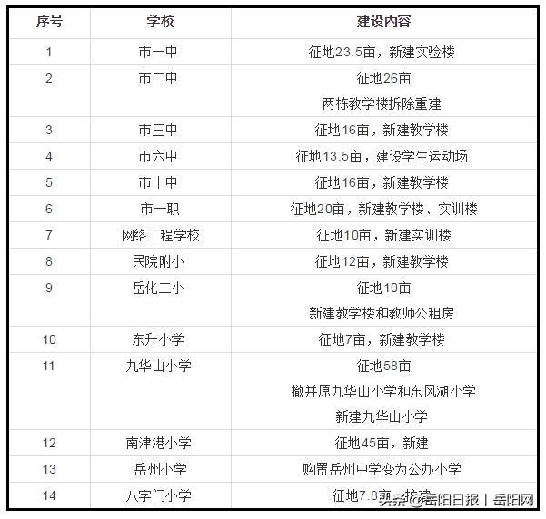 岳阳市区拟新建79所中小学!看看在你家门口吗?
