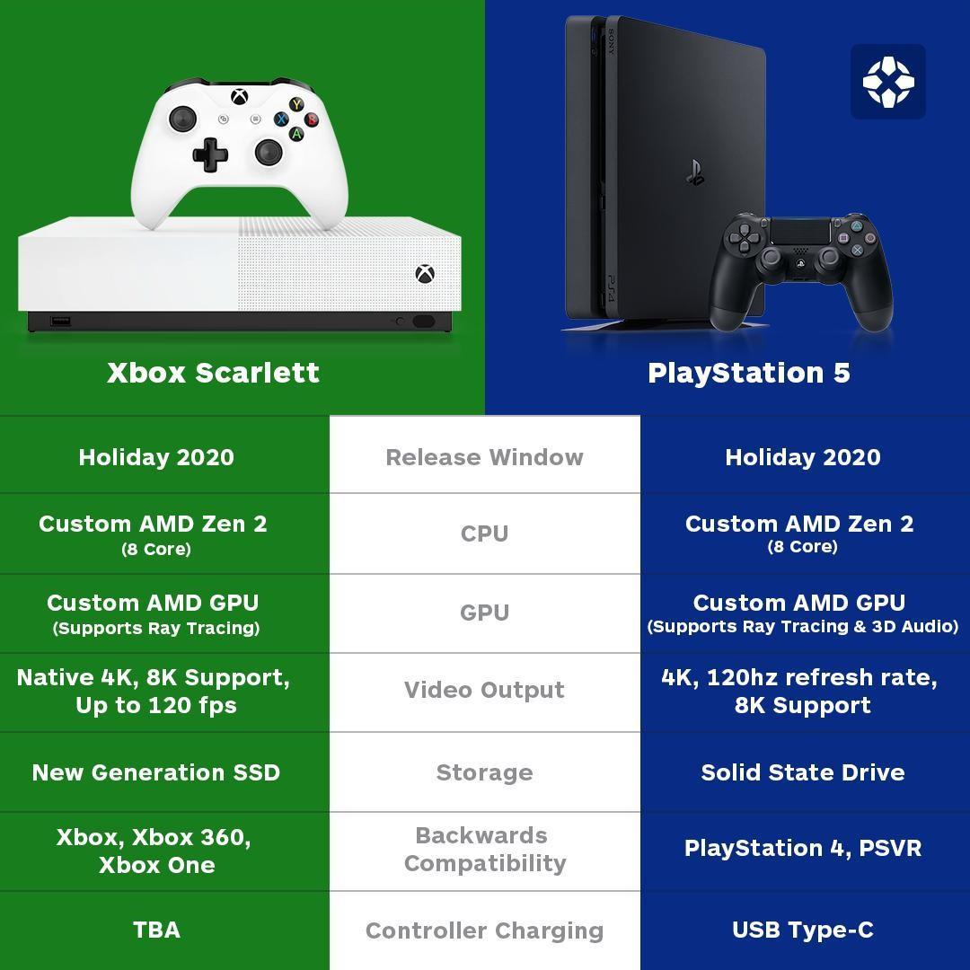 Xbox Scarlett和PS5你会选择哪部?好难抉择