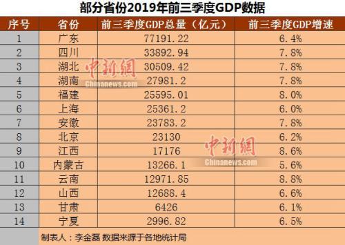 部分省份2019年前三季度GDP。