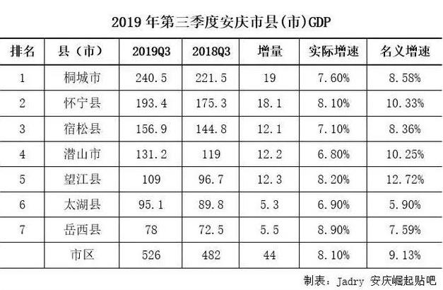 安庆gdp_安徽安庆一个县,与湖北交界,GDP达189亿,境内有2座火车站