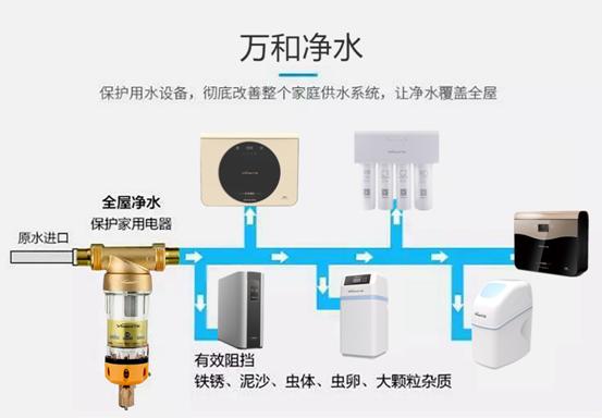 万和全屋净水产品线合成