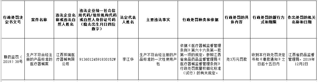行政处罚信息公开表