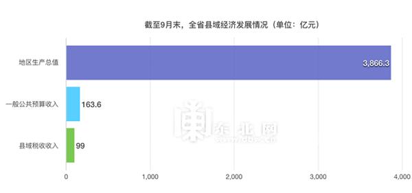 黑龙江前三季度gdp_人均收入近万元黑龙江农民前三季度收入同比增6.3%