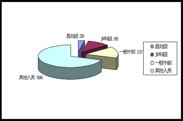 淮北2019年处置问题线索2983件 处分851人