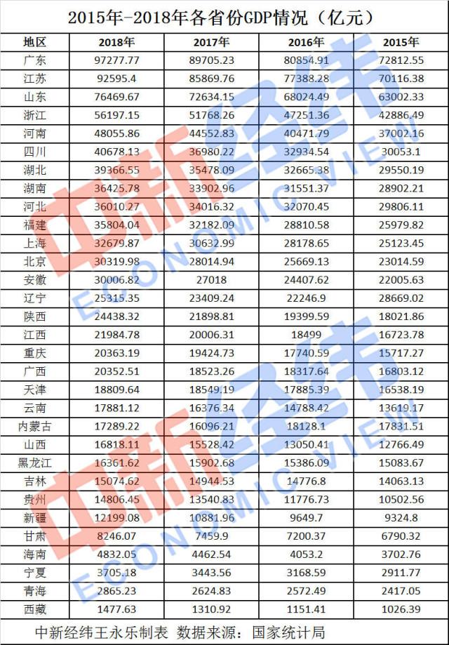 2020湖南省gdp总值_湖南这座城市,人口577万,实力仅次于长沙 岳阳