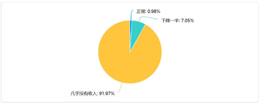 """實體書店聯盟""""書萌""""於今年2月對全國1021家書店的收入調查"""