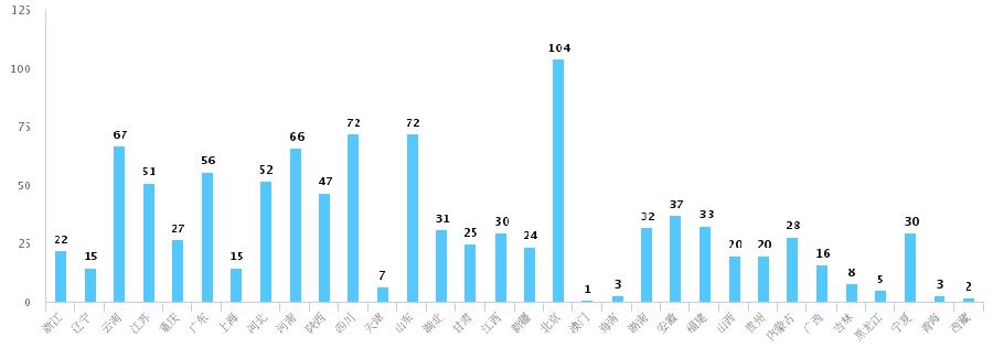 1月30日,書萌通過微信公號發布了《疫情當前,書店現狀調查》的在線問卷調查後,截至2月5日早晨8:00,累計收到有效答卷1021份。中國大陸的所有省、直轄市及自治區均有實體書店參與了。