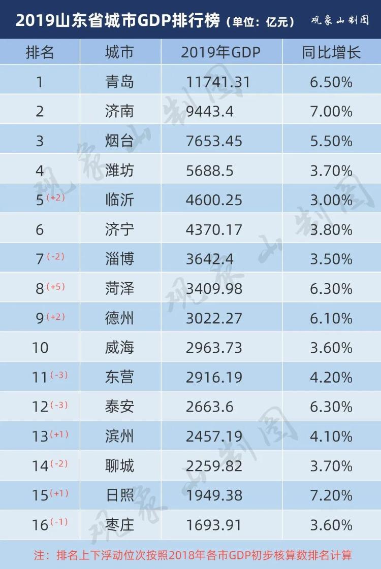 山东省16市2019年GDP座次排定