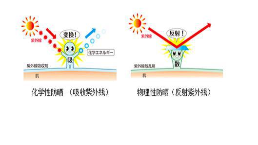 孕期安全防晒霜成分科学大解析!