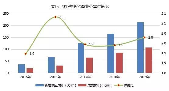 数据来源:长沙新峰房地产决策支持系统