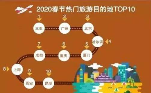2020年春节出游热门景区TOP10