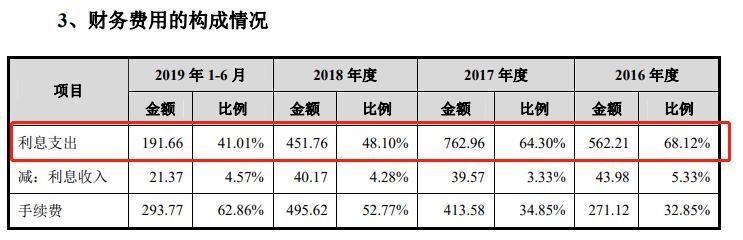 """江西国光IPO:门店亏损屡上质检黑榜凭什么要让消费者的健康为其""""买""""单?"""