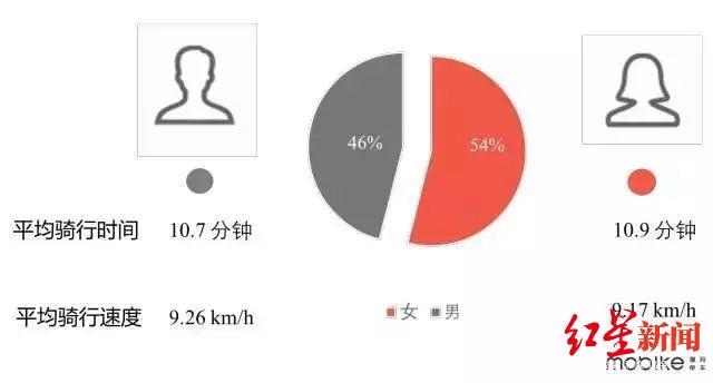 数据来源:摩拜单车.jpg