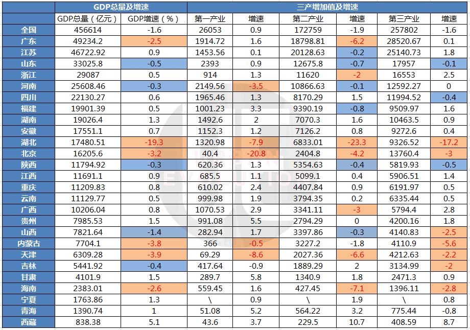 26省上半年GDP出炉 甘肃增速全国第二