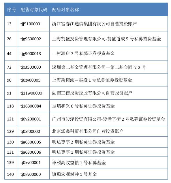 公开发行股票配售对象黑名单公告(资料来源:中证协官网)