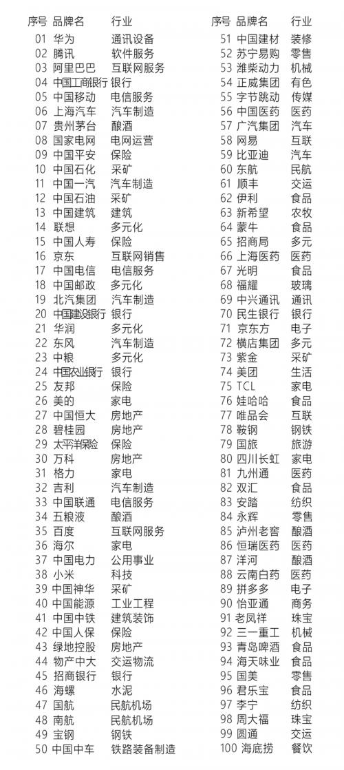 2020中国品牌影响力100强排行榜