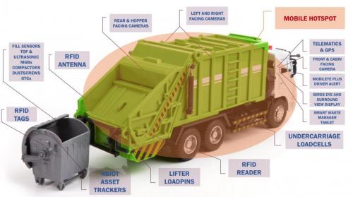 新加坡废弃资源管理解决方案应用RFID设备和技术解决了4项核心问题: