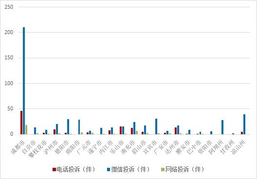 8月四川共接环保举报752件