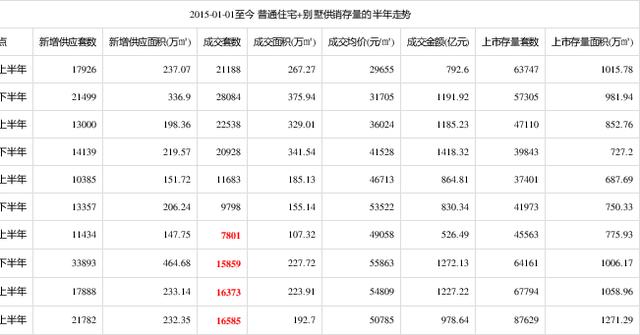 如何配股_上半年北京楼市成交低迷 新房库存已创新高! - 0352房网